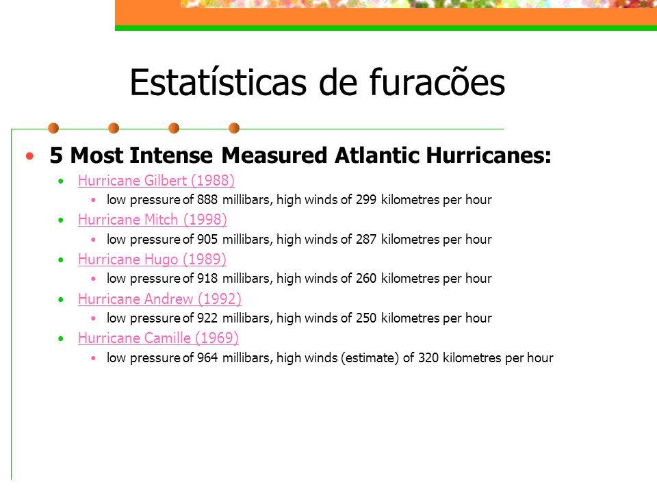 Estatísticas de furacões 5 Most Intense Measured Atlantic Hurricanes: Hurricane Gilbert (1988) low pressure of 888 millibars, high winds of 299 kilome