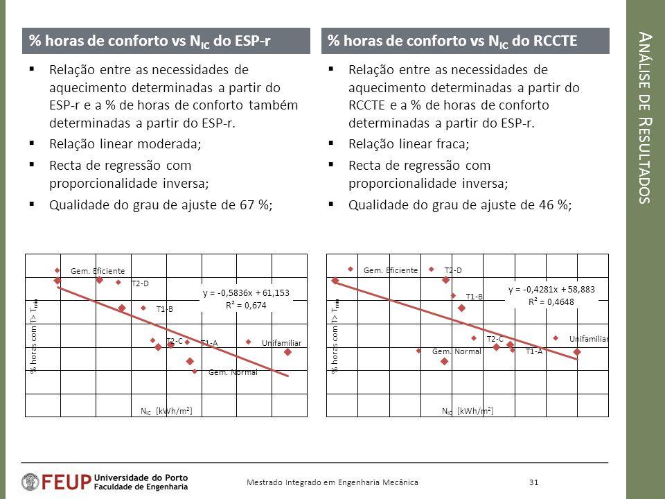 A NÁLISE DE R ESULTADOS % horas de conforto vs N IC do ESP-r% horas de conforto vs N IC do RCCTE Relação entre as necessidades de aquecimento determinadas a partir do RCCTE e a % de horas de conforto determinadas a partir do ESP-r.