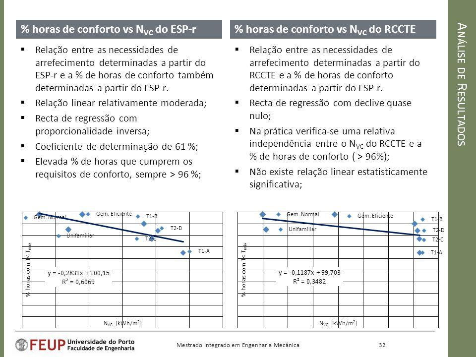 A NÁLISE DE R ESULTADOS % horas de conforto vs N VC do ESP-r% horas de conforto vs N VC do RCCTE Relação entre as necessidades de arrefecimento determinadas a partir do RCCTE e a % de horas de conforto determinadas a partir do ESP-r.