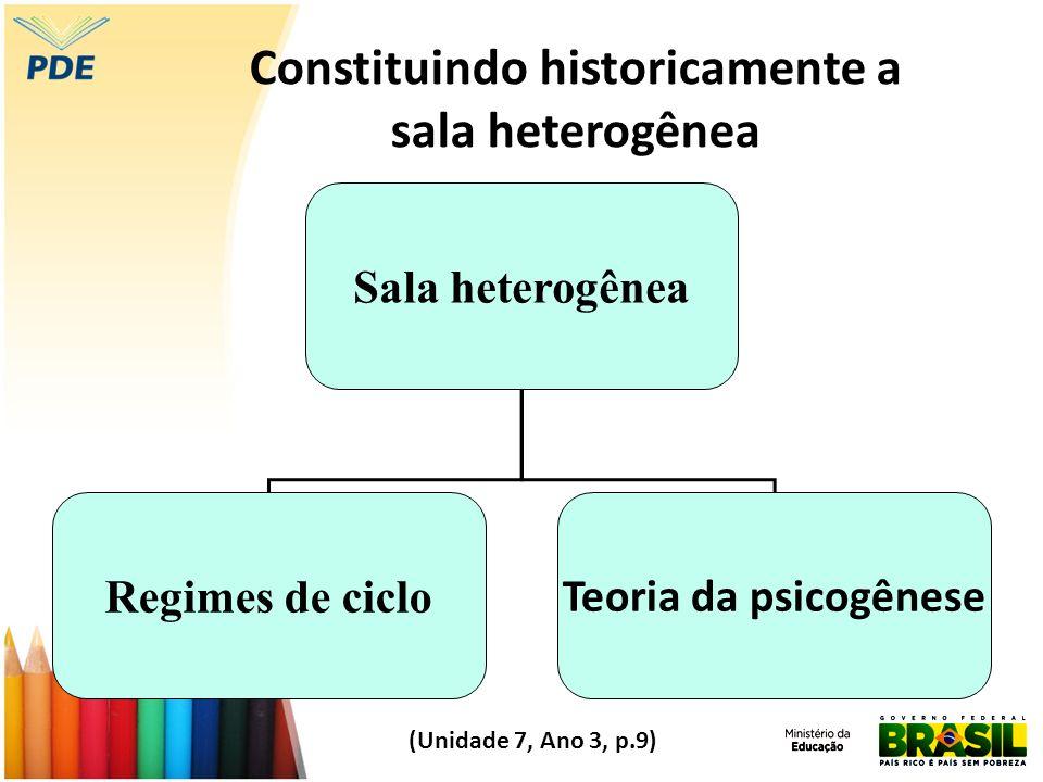 Constituindo historicamente a sala heterogênea Sala heterogênea Regimes de ciclo Teoria da psicogênese (Unidade 7, Ano 3, p.9)