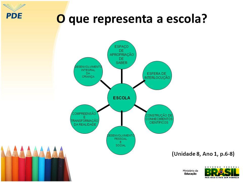 O que representa a escola? ESFERA DE INTERLOCUÇÃO DESENVOLVIMENTO PESSOAL E SOCIAL DESENVOLVIMENTO INTEGRAL DA CRIANÇA (Unidade 8, Ano 1, p.6-8)