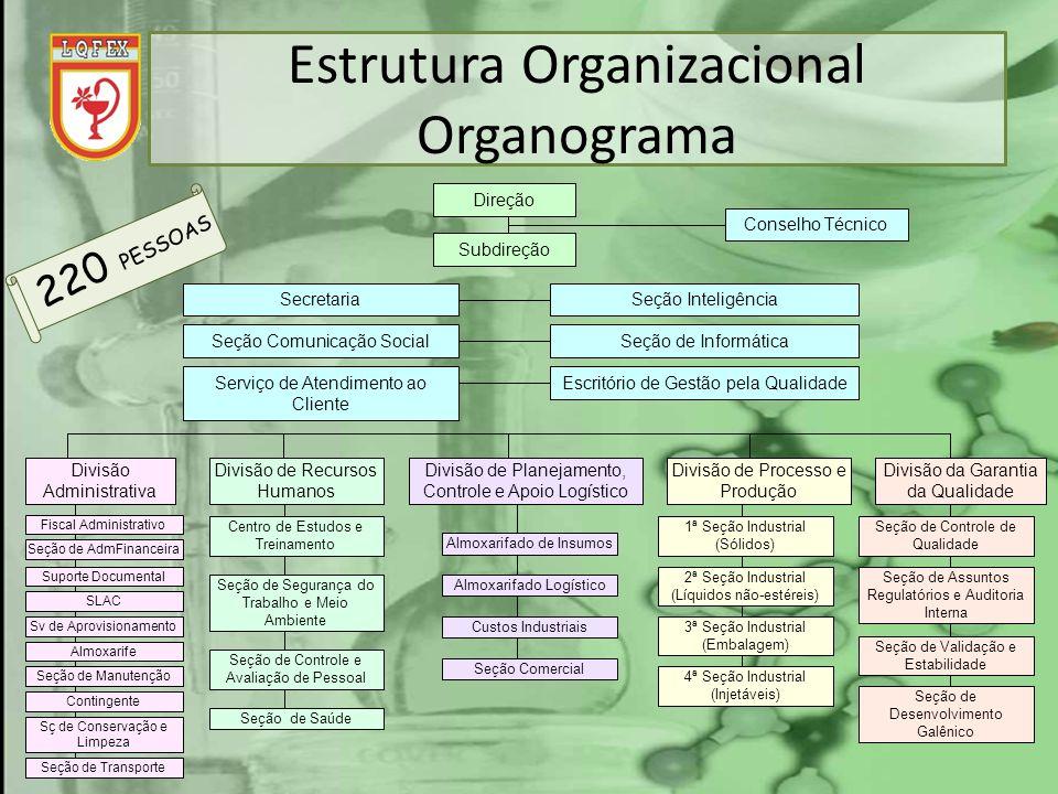 Estrutura Organizacional Organograma Fiscal Administrativo Seção de AdmFinanceira Suporte Documental SLAC Sv de Aprovisionamento Almoxarife Seção de T