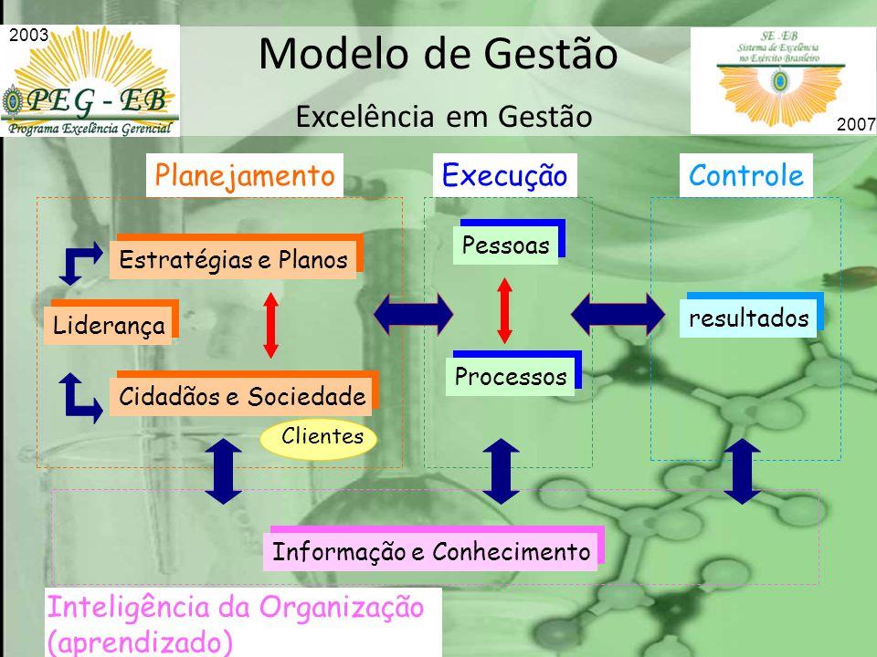 Modelo de Gestão Excelência em Gestão Liderança Estratégias e Planos Cidadãos e Sociedade Pessoas Processos resultados Informação e Conhecimento Plane