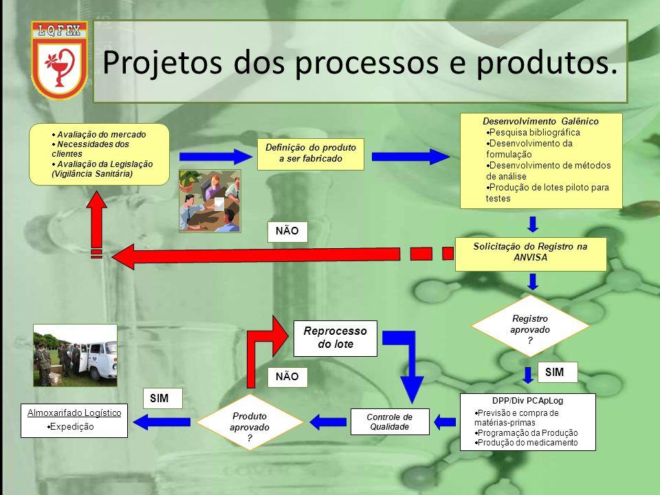 Projetos dos processos e produtos. Avaliação do mercado Necessidades dos clientes Avaliação da Legislação (Vigilância Sanitária) Definição do produto