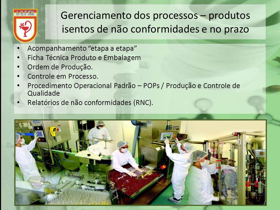 Gerenciamento dos processos – produtos isentos de não conformidades e no prazo Acompanhamento etapa a etapa Ficha Técnica Produto e Embalagem Ordem de
