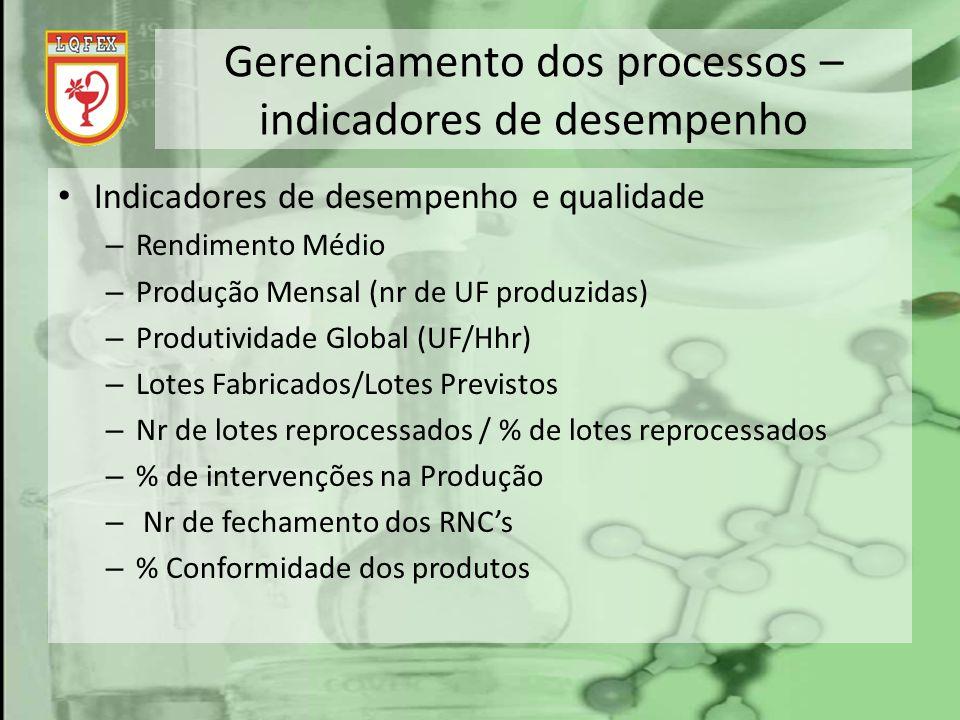 Gerenciamento dos processos – indicadores de desempenho Indicadores de desempenho e qualidade – Rendimento Médio – Produção Mensal (nr de UF produzida