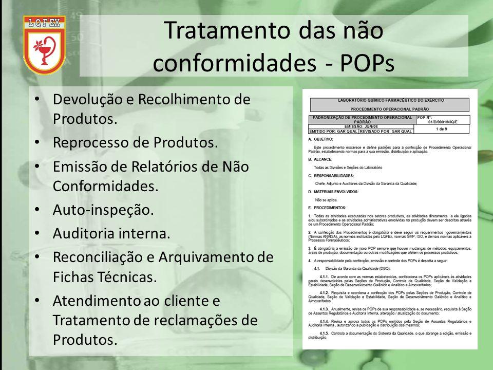 Tratamento das não conformidades - POPs Devolução e Recolhimento de Produtos. Reprocesso de Produtos. Emissão de Relatórios de Não Conformidades. Auto