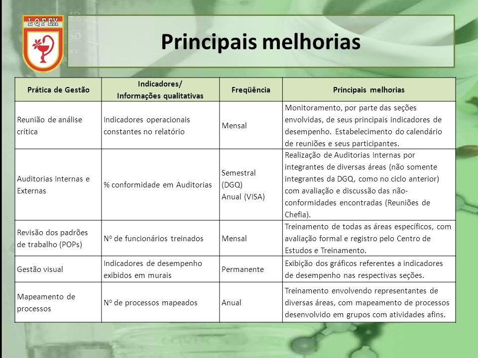 Principais melhorias Prática de Gestão Indicadores/ Informações qualitativas FreqüênciaPrincipais melhorias Reunião de análise crítica Indicadores ope