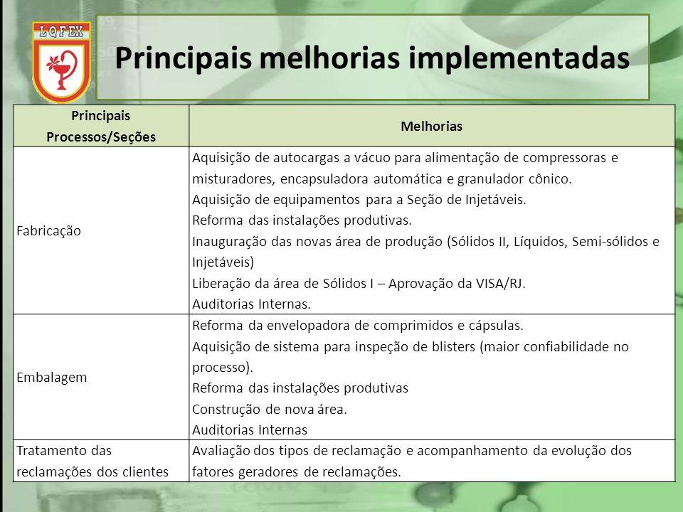 Principais melhorias implementadas Principais Processos/Seções Melhorias Fabricação Aquisição de autocargas a vácuo para alimentação de compressoras e