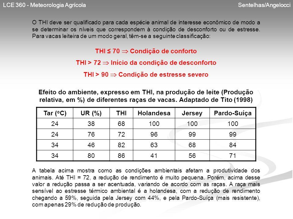 LCE 360 - Meteorologia Agrícola Sentelhas/Angelocci O THI deve ser qualificado para cada espécie animal de interesse econômico de modo a se determinar