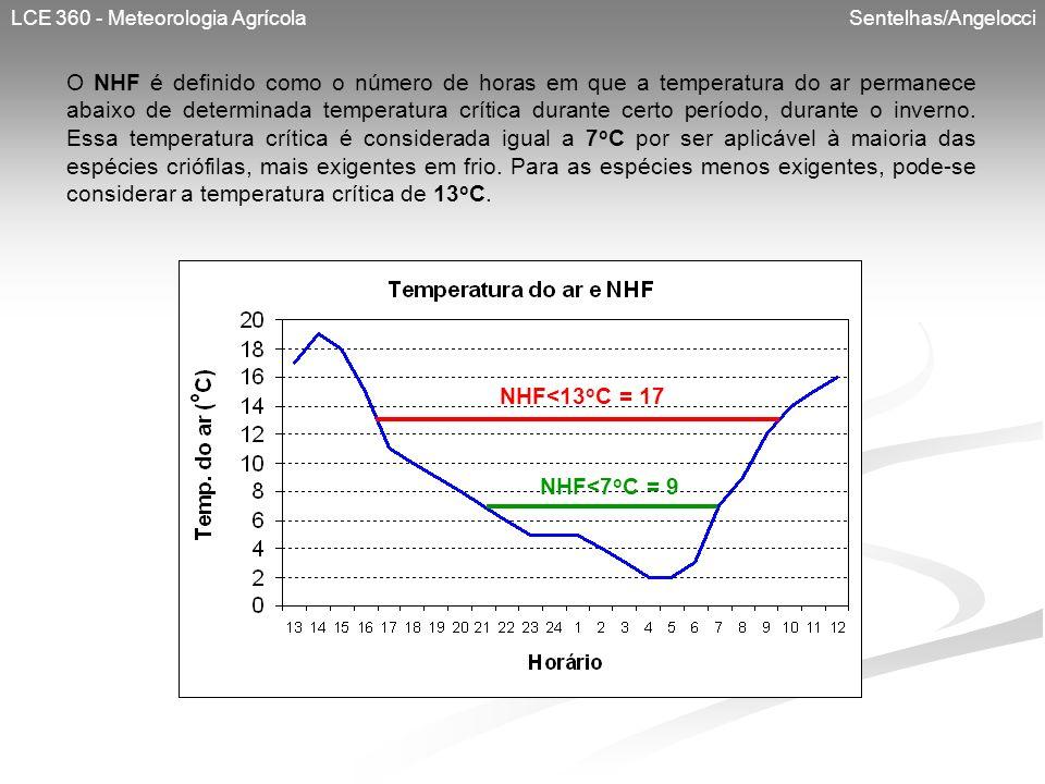 LCE 360 - Meteorologia Agrícola Sentelhas/Angelocci O NHF é definido como o número de horas em que a temperatura do ar permanece abaixo de determinada
