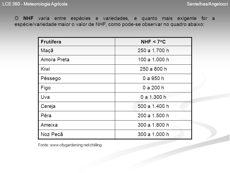 LCE 360 - Meteorologia Agrícola Sentelhas/Angelocci O NHF varia entre espécies e variedades, e quanto mais exigente for a espécie/variedade maior o va