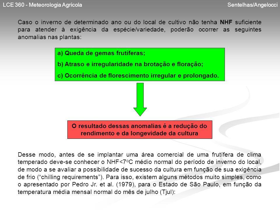 LCE 360 - Meteorologia Agrícola Sentelhas/Angelocci Caso o inverno de determinado ano ou do local de cultivo não tenha NHF suficiente para atender à e