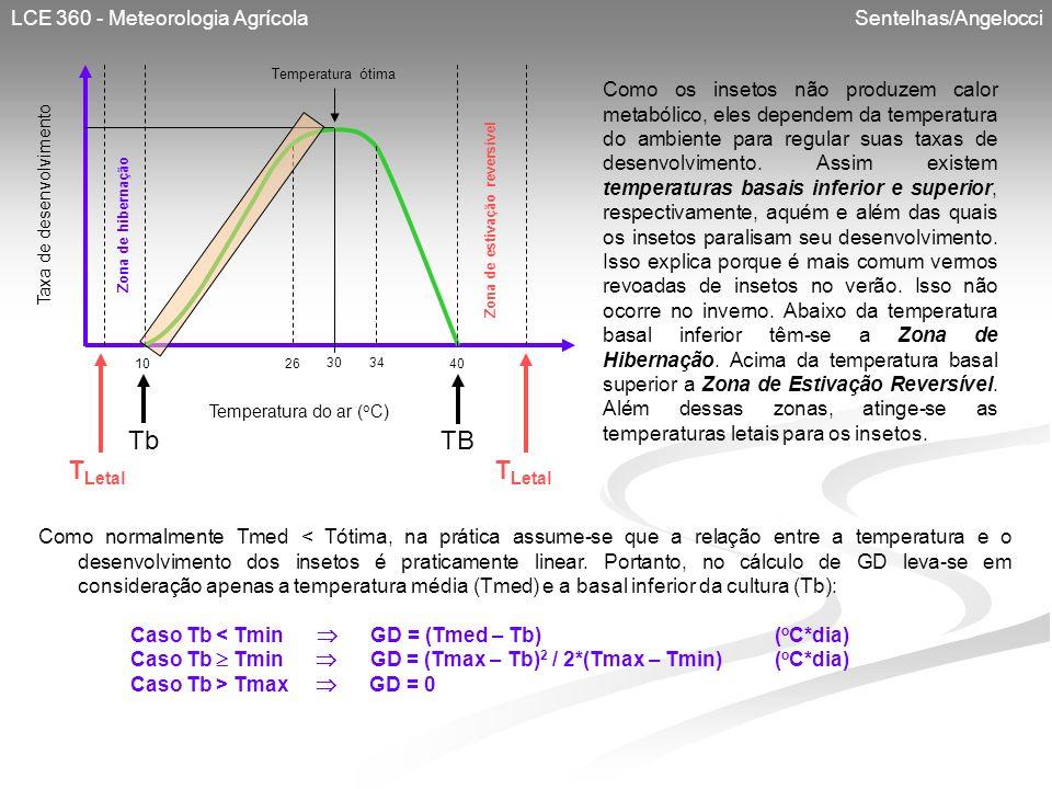 LCE 360 - Meteorologia Agrícola Sentelhas/Angelocci Taxa de desenvolvimento Temperatura do ar ( o C) TbTB 3034 261040 Temperatura ótima T Letal Zona d