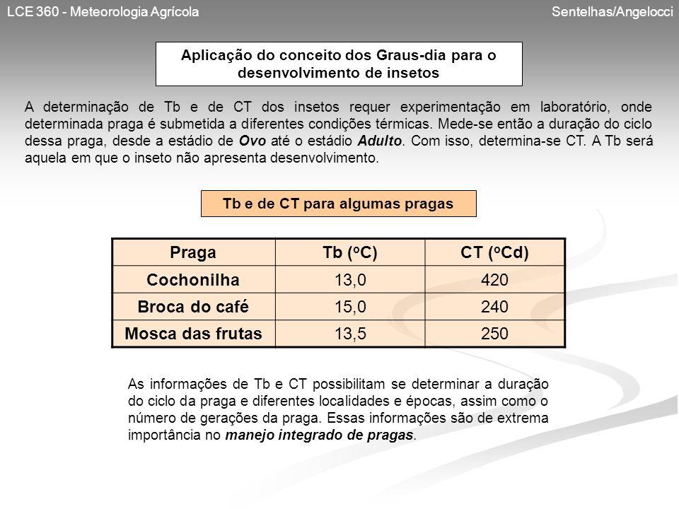 LCE 360 - Meteorologia Agrícola Sentelhas/Angelocci A determinação de Tb e de CT dos insetos requer experimentação em laboratório, onde determinada pr