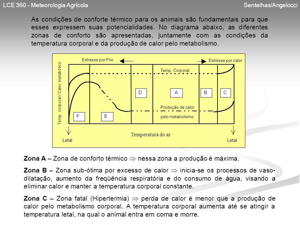 LCE 360 - Meteorologia Agrícola Sentelhas/Angelocci As condições de conforte térmico para os animais são fundamentais para que esses expressem suas po
