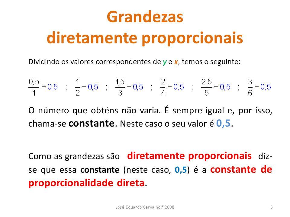 Grandezas diretamente proporcionais Dividindo os valores correspondentes de y e x, temos o seguinte: O número que obténs não varia. É sempre igual e,