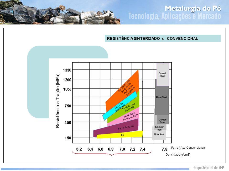 RESISTÊNCIA SINTERIZADO x CONVENCIONAL Densidade [g/cm3] Ferro / Aço Convencionais