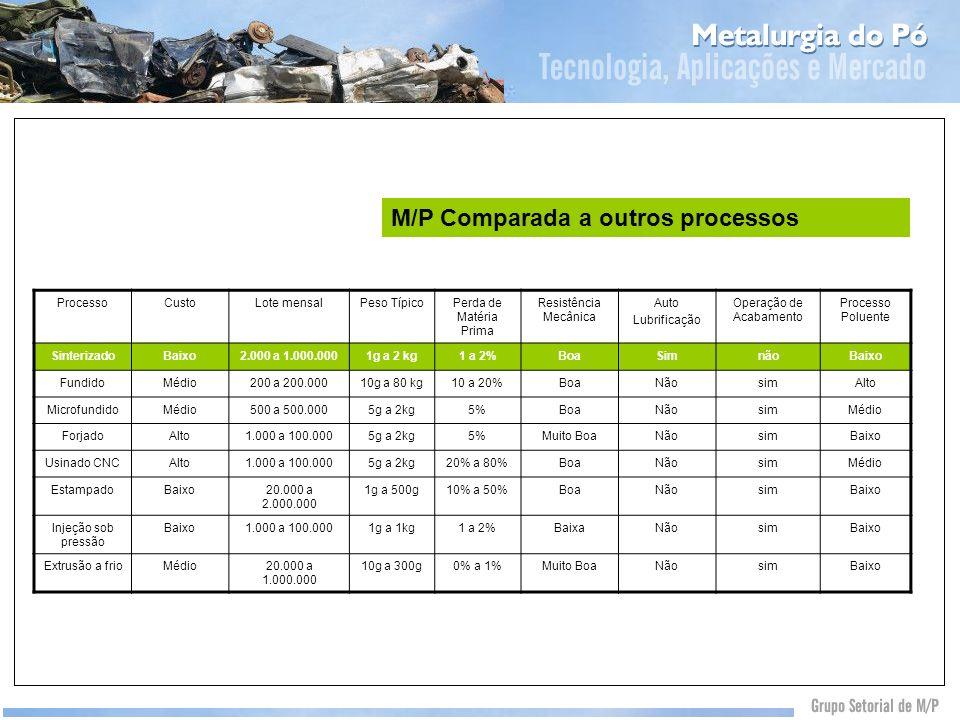 M/P Comparada a outros processos ProcessoCustoLote mensalPeso TípicoPerda de Matéria Prima Resistência Mecânica Auto Lubrificação Operação de Acabamen