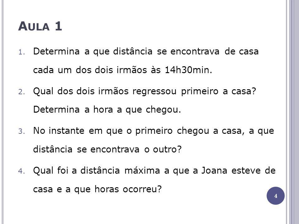 A ULA 1 5.Durante quanto tempo o Pedro esteve a uma distância de casa inferior a 4,5km.