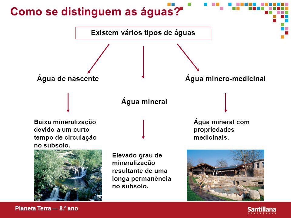 Como se distinguem as águas? Existem vários tipos de águas Água de nascente Água mineral Água minero-medicinal Baixa mineralização devido a um curto t
