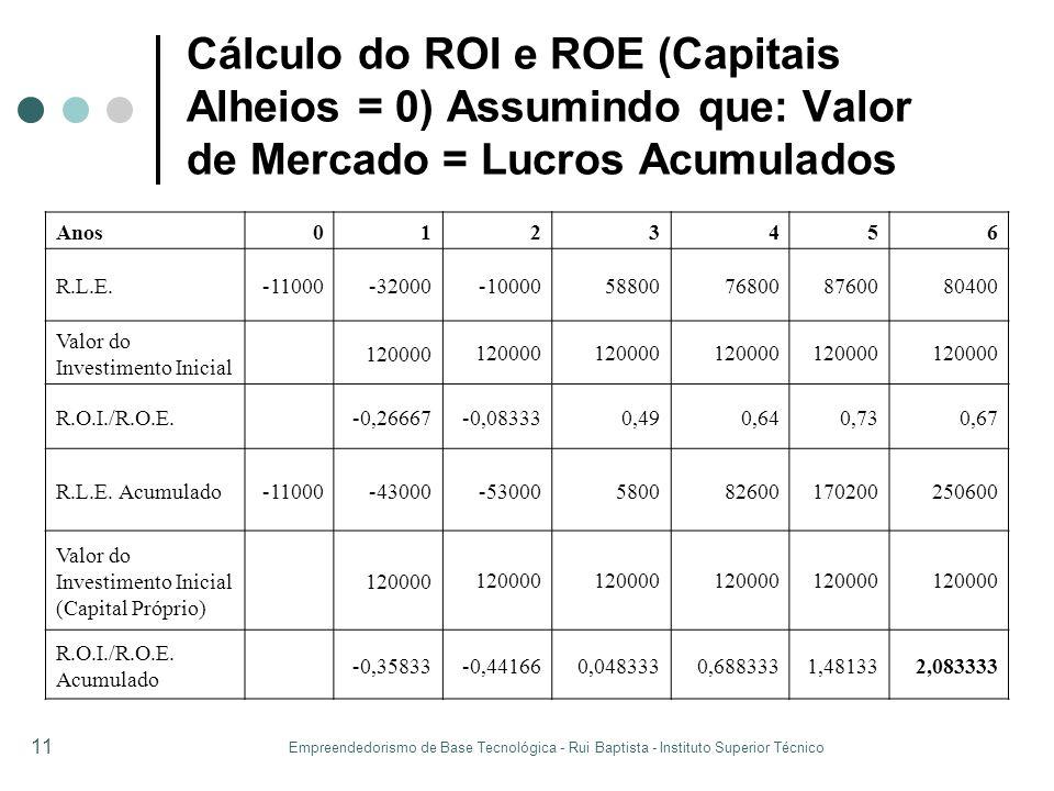 Empreendedorismo de Base Tecnológica - Rui Baptista - Instituto Superior Técnico 11 Cálculo do ROI e ROE (Capitais Alheios = 0) Assumindo que: Valor d