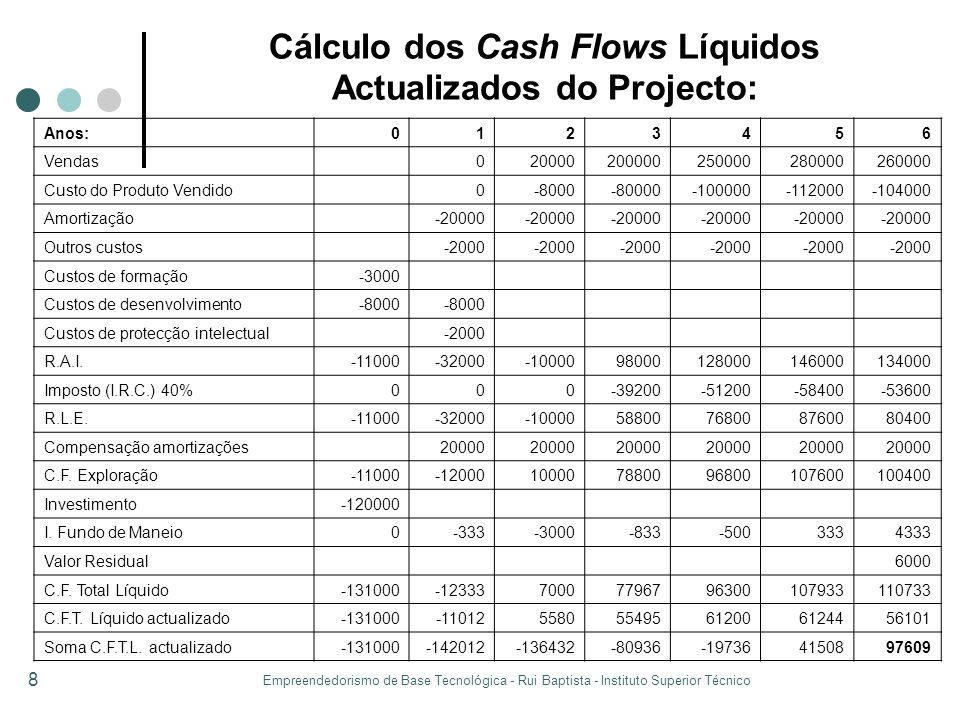 Empreendedorismo de Base Tecnológica - Rui Baptista - Instituto Superior Técnico 8 Cálculo dos Cash Flows Líquidos Actualizados do Projecto: Anos:0123