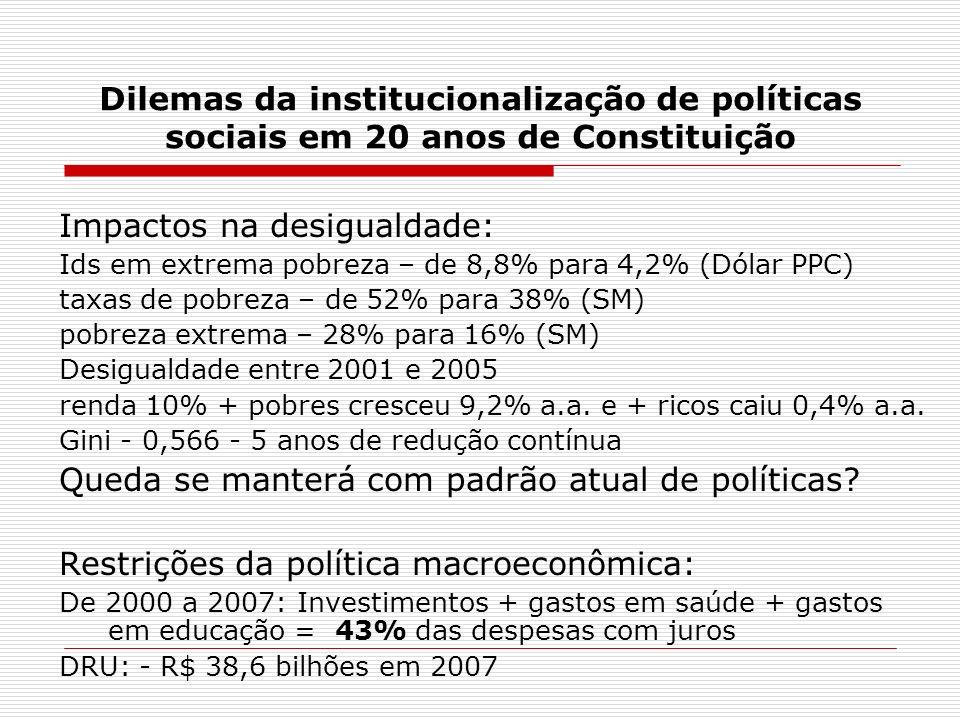 Dilemas da institucionalização de políticas sociais em 20 anos de Constituição Impactos na desigualdade: Ids em extrema pobreza – de 8,8% para 4,2% (D