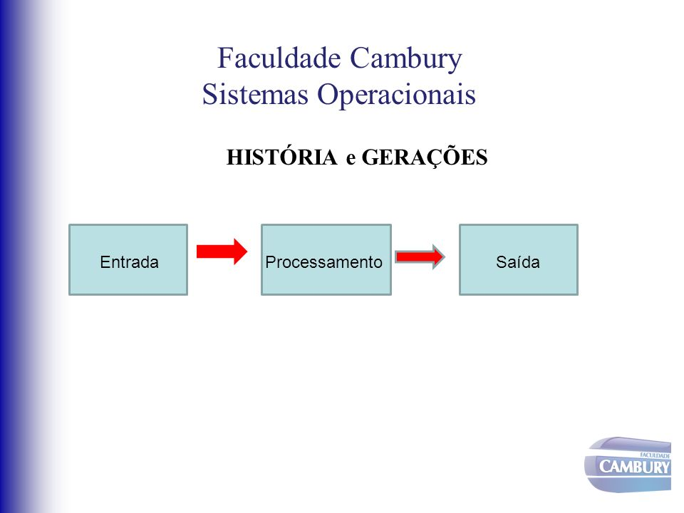 Faculdade Cambury Sistemas Operacionais Década de 50...