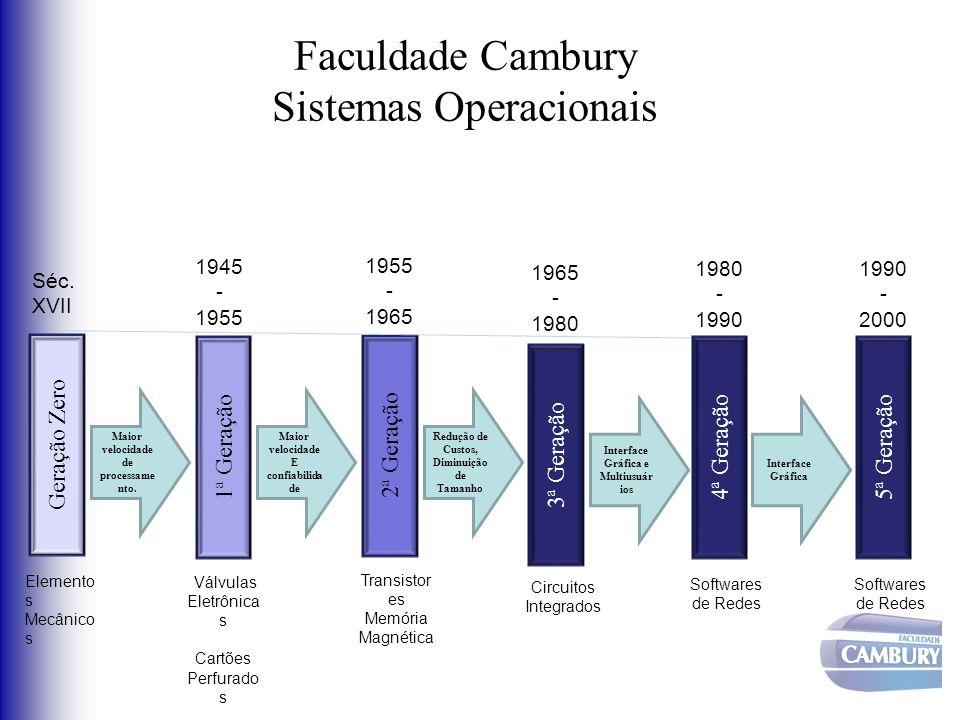 Faculdade Cambury Sistemas Operacionais Geração Zero Séc. XVII Elemento s Mecânico s 1ª Geração 1945 - 1955 Válvulas Eletrônica s Cartões Perfurado s