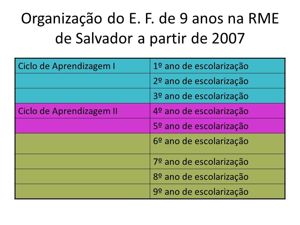 Organização do E. F. de 9 anos na RME de Salvador a partir de 2007 Ciclo de Aprendizagem I1º ano de escolarização 2º ano de escolarização 3º ano de es
