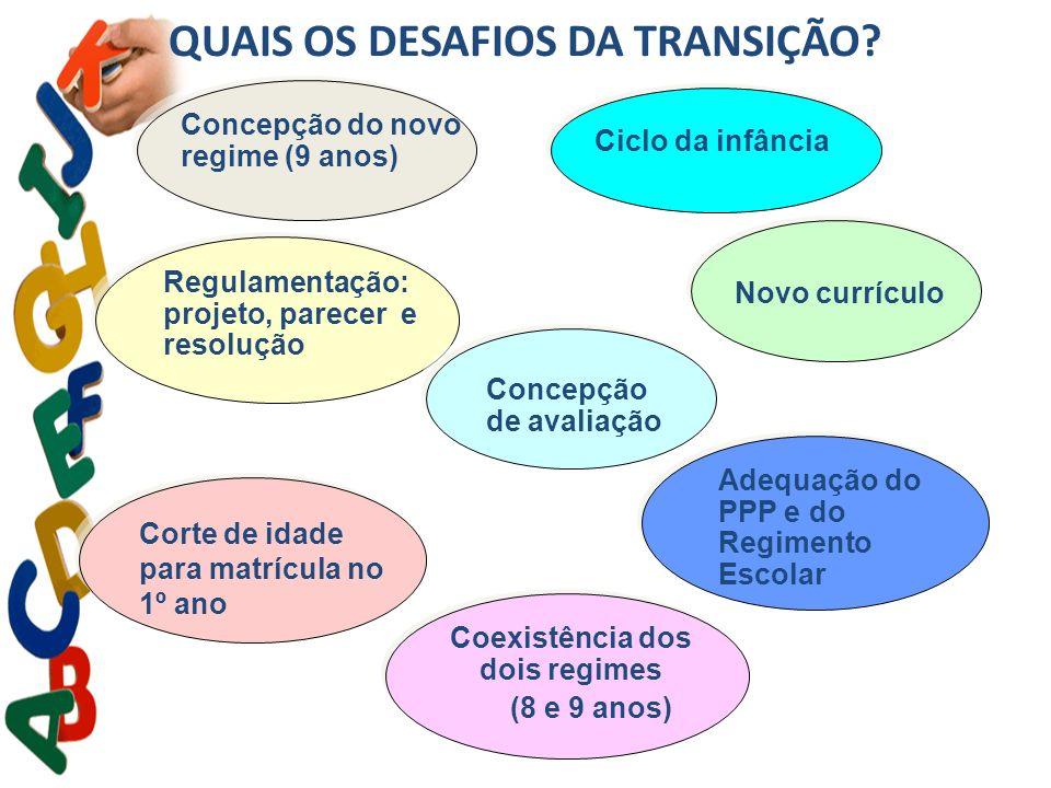 QUAIS OS DESAFIOS DA TRANSIÇÃO? Concepção do novo regime (9 anos) Regulamentação: projeto, parecer e resolução Corte de idade para matrícula no 1º ano