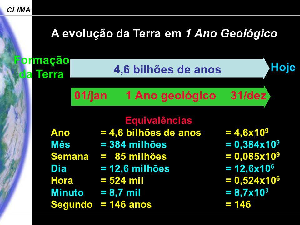 Engenharia Ambiental – POLI 2006 CLIMA: Processos, Mudanças e Impactos Departamento de Ciências Atmosféricas – IAG-USP Equivalências Ano= 4,6 bilhões de anos= 4,6x10 9 Mês= 384 milhões = 0,384x10 9 Semana= 85 milhões= 0,085x10 9 Dia= 12,6 milhões= 12,6x10 6 Hora= 524 mil= 0,524x10 6 Minuto= 8,7 mil= 8,7x10 3 Segundo= 146 anos = 146 Formação da Terra Hoje 4,6 bilhões de anos 01/jan31/dez1 Ano geológico A evolução da Terra em 1 Ano Geológico