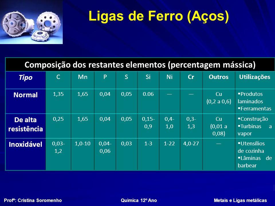 Ligas de Ferro (Aços) Composição dos restantes elementos (percentagem mássica) Tipo CMnPSSiNiCrOutrosUtilizações Normal 1,351,650,040,050.06Cu (0,2 a 0,6) Produtos laminados Ferramentas De alta resistência 0,251,650,040,050,15- 0,9 0,4- 1,0 0,3- 1,3 Cu (0,01 a 0,08) Construção Turbinas a vapor Inoxidável 0,03- 1,2 1,0-100,04- 0,06 0,031-31-224,0-27 Utensílios de cozinha Lâminas de barbear Profª: Cristina Soromenho Química 12º Ano Metais e Ligas metálicas