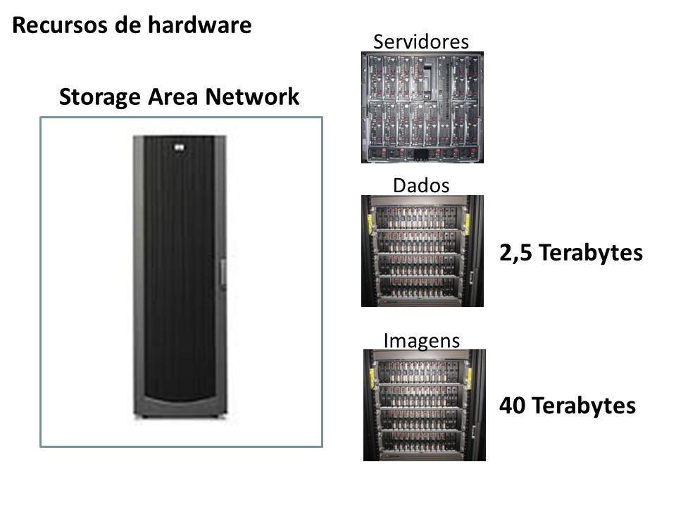 Recursos de hardware Servidores Dados Imagens Storage Area Network 2,5 Terabytes 40 Terabytes