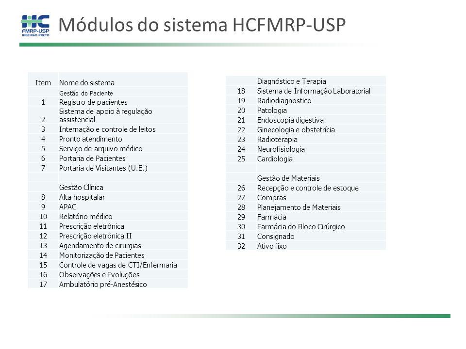 Módulos do sistema HCFMRP-USP ItemNome do sistema Gestão do Paciente 1Registro de pacientes 2 Sistema de apoio à regulação assistencial 3Internação e