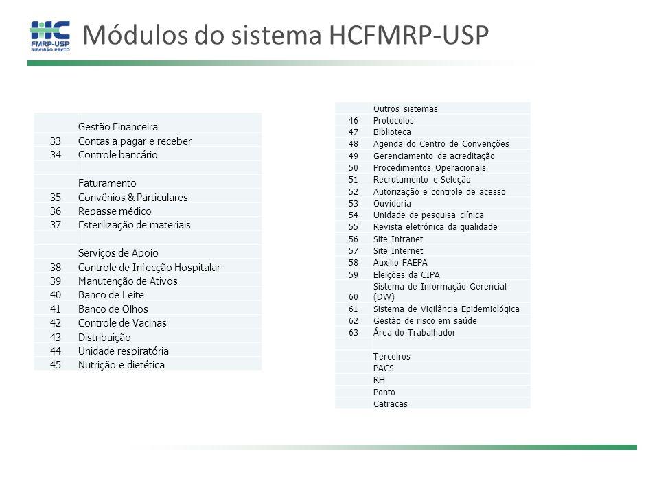 Módulos do sistema HCFMRP-USP Gestão Financeira 33Contas a pagar e receber 34Controle bancário Faturamento 35Convênios & Particulares 36Repasse médico