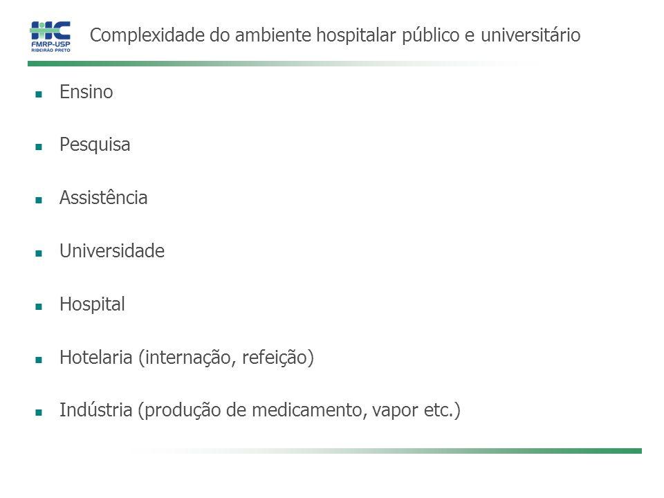 Complexidade do ambiente hospitalar público e universitário Ensino Pesquisa Assistência Universidade Hospital Hotelaria (internação, refeição) Indústr