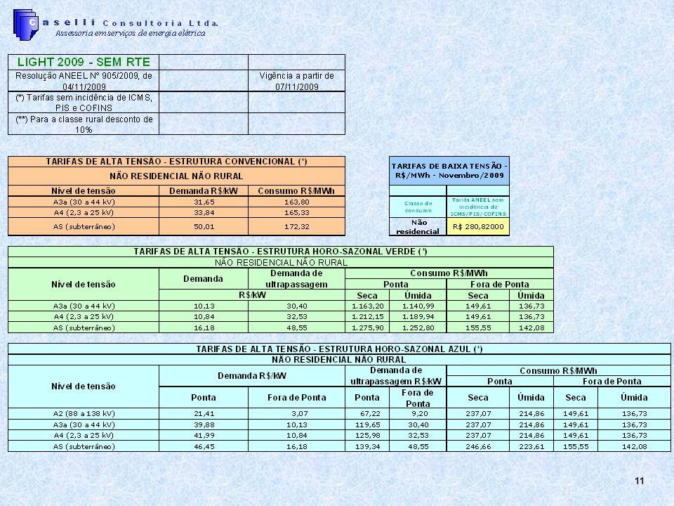 12 Caracterização da produção / serviços Peças; ton; m³; m²; m; receita; etc.