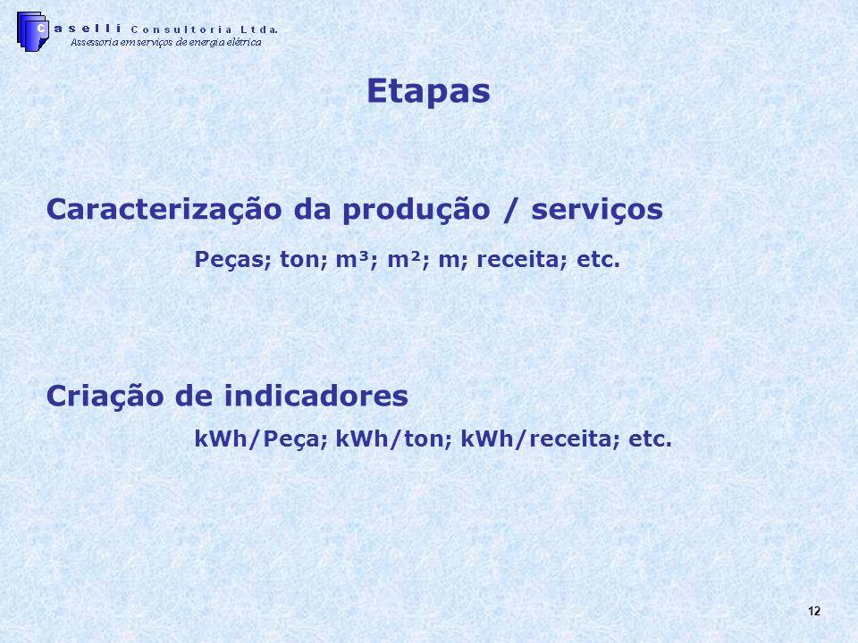 12 Caracterização da produção / serviços Peças; ton; m³; m²; m; receita; etc. Criação de indicadores kWh/Peça; kWh/ton; kWh/receita; etc. Etapas