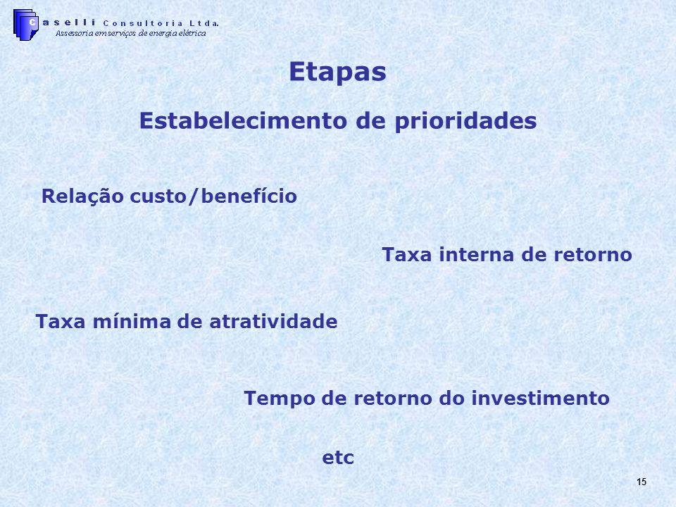 15 Estabelecimento de prioridades Tempo de retorno do investimento Relação custo/benefício Taxa interna de retorno Taxa mínima de atratividade etc Etapas