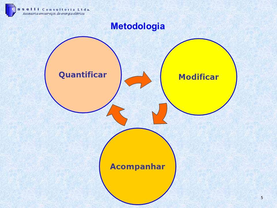 5 Metodologia Quantificar Modificar Acompanhar