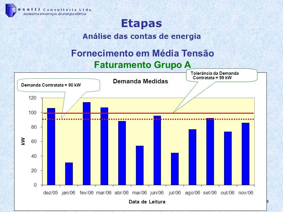 9 Etapas Análise das contas de energia Demanda Medidas 0 20 40 60 80 100 120 dez/05jan/06fev/06mar/06abr/06mai/06jun/06jul/06ago/06set/06out/06nov/06