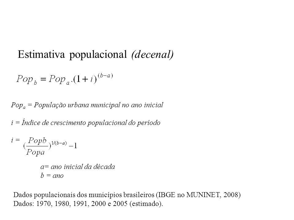 Estimativa populacional (decenal) Pop a = População urbana municipal no ano inicial i = Índice de crescimento populacional do período i = a= ano inicial da década b = ano Dados populacionais dos municípios brasileiros (IBGE no MUNINET, 2008) Dados: 1970, 1980, 1991, 2000 e 2005 (estimado).