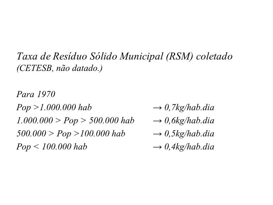 Taxa de Resíduo Sólido Municipal (RSM) coletado (CETESB, não datado.) Para 1970 Pop >1.000.000 hab 0,7kg/hab.dia 1.000.000 > Pop > 500.000 hab 0,6kg/hab.dia 500.000 > Pop >100.000 hab 0,5kg/hab.dia Pop < 100.000 hab 0,4kg/hab.dia