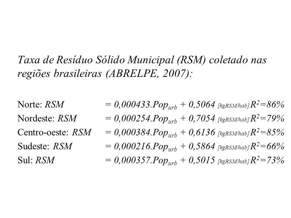 Taxa de Resíduo Sólido Municipal (RSM) coletado nas regiões brasileiras (ABRELPE, 2007): Norte: RSM = 0,000433.Pop urb + 0,5064 [kgRSM/hab] R 2 =86% Nordeste: RSM = 0,000254.Pop urb + 0,7054 [kgRSM/hab] R 2 =79% Centro-oeste: RSM = 0,000384.Pop urb + 0,6136 [kgRSM/hab] R 2 =85% Sudeste: RSM = 0,000216.Pop urb + 0,5864 [kgRSM/hab] R 2 =66% Sul: RSM = 0,000357.Pop urb + 0,5015 [kgRSM/hab] R 2 =73%