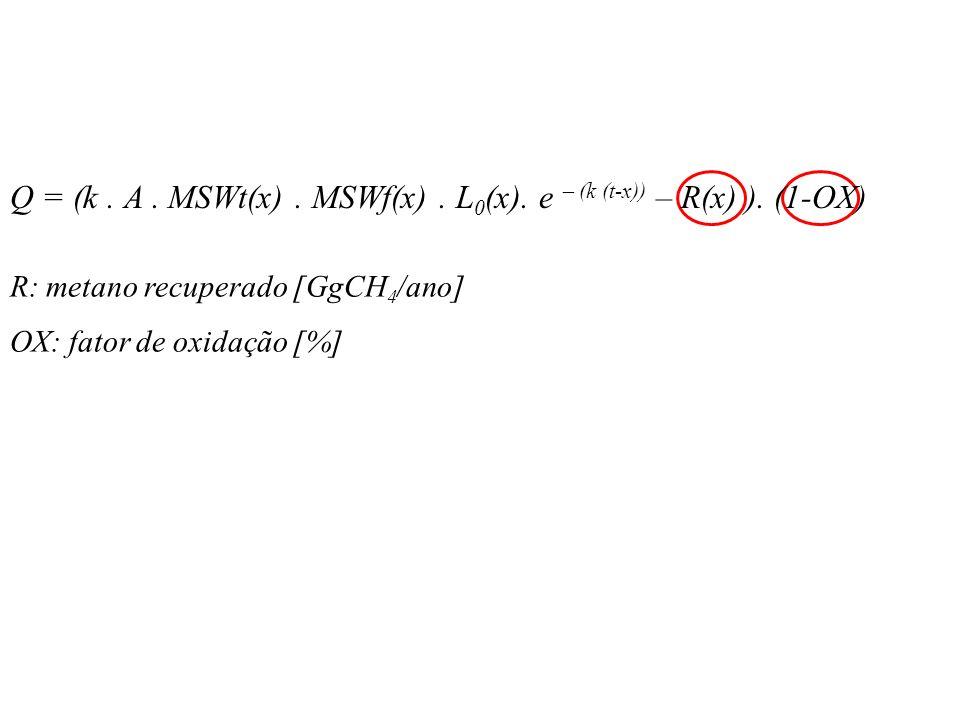 R: metano recuperado [GgCH 4 /ano] OX: fator de oxidação [%] Q = (k.