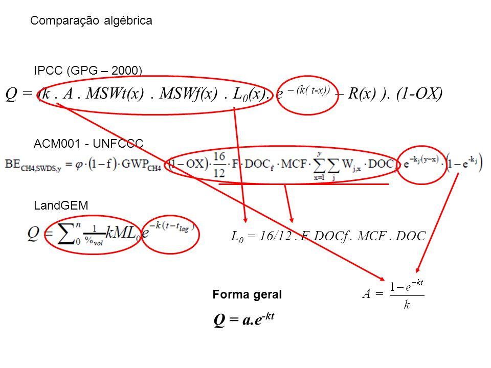 L 0 : Fator de emissão de metano [GgCH 4 /GgRSM] L 0 = MCF.
