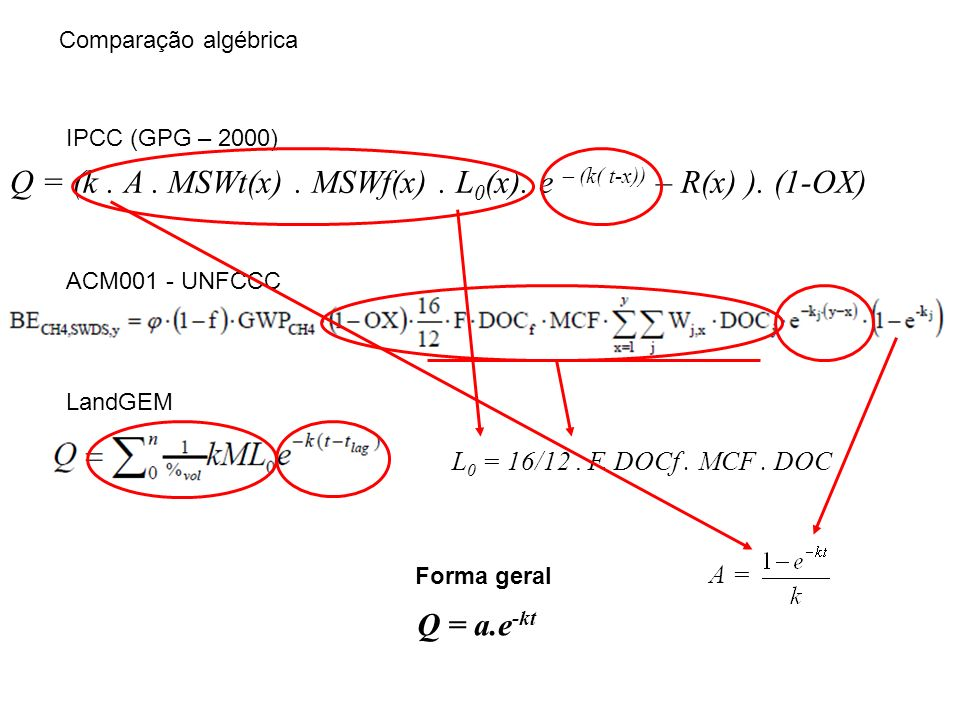 Q = (k. A. MSWt(x). MSWf(x). L 0 (x). e – (k (t-x)) – R(x) ). (1-OX)