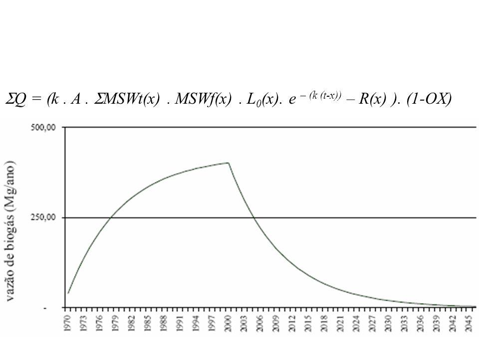 k: a constante de decaimento depende o tipo de resíduo, da temperatura e umidade da região onde foi depositado o resíduo MAP: precipitação média de chuvas MAP > 1000 mm chuva /ano => k = 0,17 MAP k = 0,065 Q = (k.